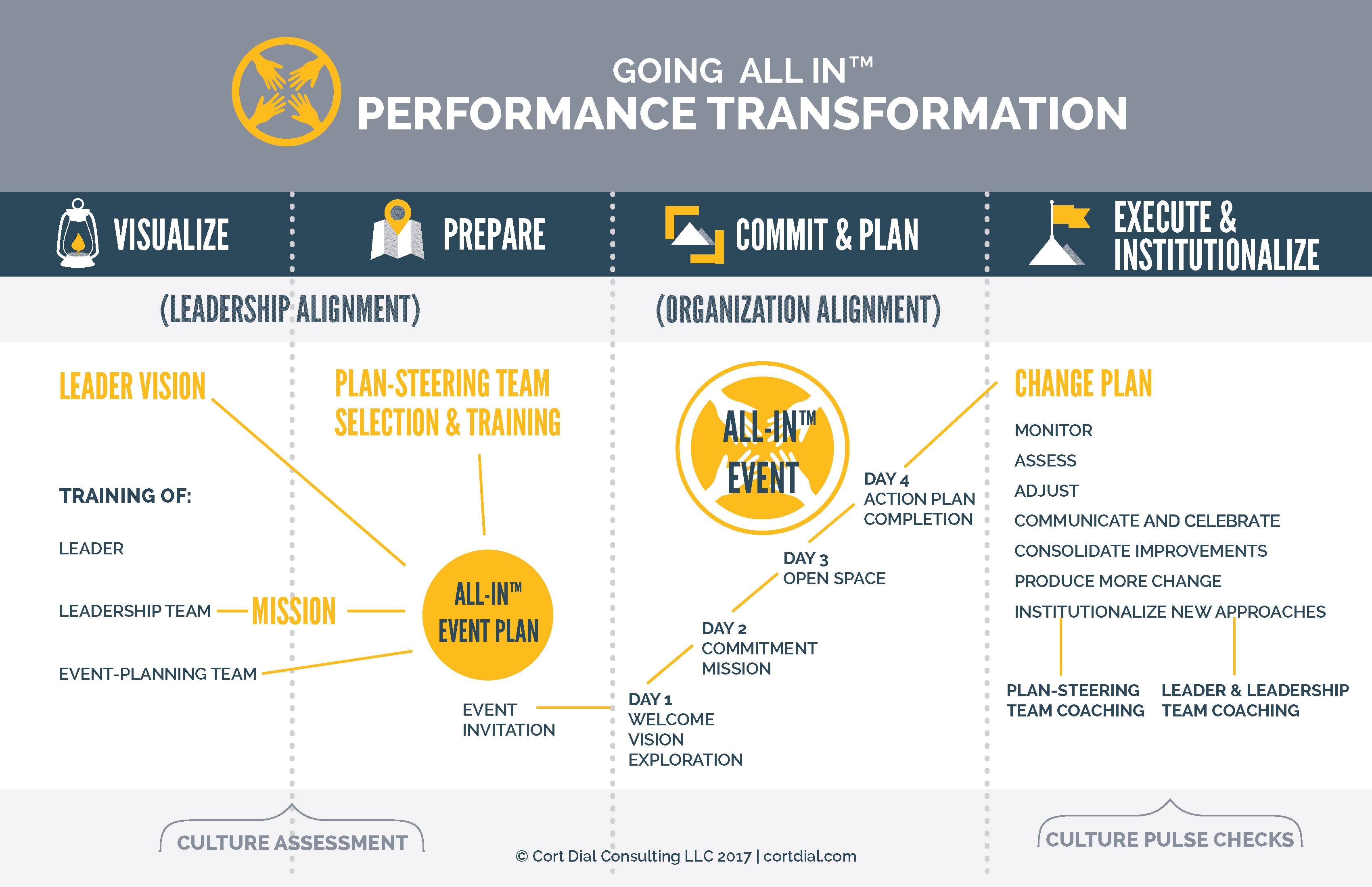 Consulting Page – Going All-In Business Performance Transformation ...